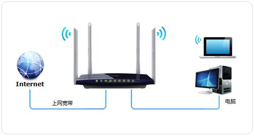 可以通过无线方式连接到路由器