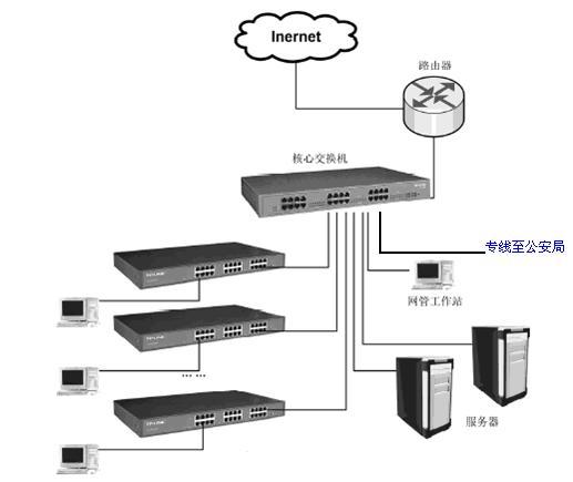 端口监控也叫端口镜像,是将被监控端口的数据报文复制一份转发到监控端口,在监控端口接有一台安装了数据包分析软件的主机,网络管理员通过对收集到的数据包进行分析,从而进行网络监控和排除网络故障。 一般适用情况: 1、 网吧管理员欲时时监控网络运行状况。 2、 公安局要求监控网吧的上网数据。 端口监控举例例如:某地公安局要求对网吧的上网数据进行监控,网吧的网络拓扑如下,拓扑说明:路由器与核心交换机的1端口连接;服务器与19、20端口连接;二层交换机与8、9、10端口连接;专线与24端口连接。