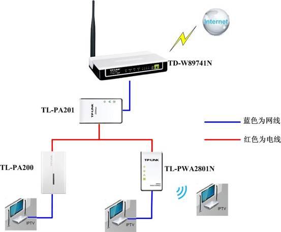 电力线以太网适配器典型应用