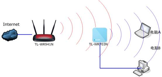 步骤二,配置电脑连接到路由器    tl-wr703n默认为3g路由模式,dhcp