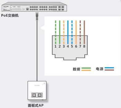 面板式ap与吸顶式ap是利用网线的哪几根线芯进行供电