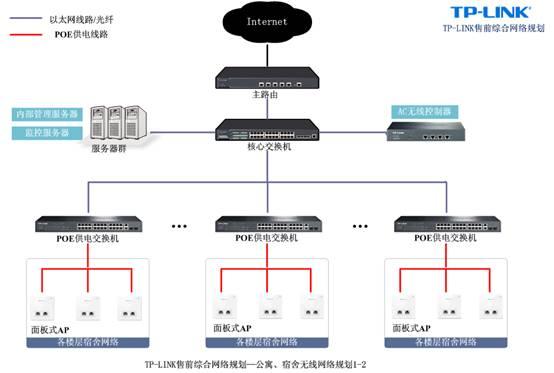 【拓扑结构1】---高性价比无线网络解决