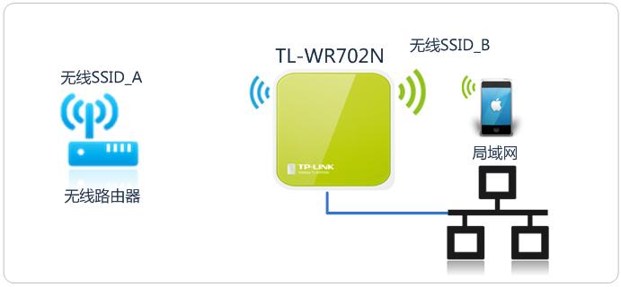 台式机需要接入无线网络,但是没有无线网卡。Mini路由器工作在Client模式下相当于无线网卡,可以帮助台式机接入网络。  Client模式应用拓扑 点击参考如何设置:  如果部分办公室不方便拉网线接入公司网络,但是无线网络已经覆盖。那么使用Mini路由器的Bridge模式连接到无线网络,并设置属于办公室的无线网络。  Bridge模式应用拓扑 注意:该模式并不局限于办公室应用。 点击参考设置方法:  如果上述需求均不符合您的需求,请了解不同模式的功能和作用,选择对应的模式,参考设置方法:      工