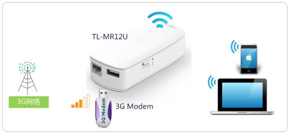 工作模式介绍 3G(3G模式):插入3G上网卡,提供无线网络,实现共享上网。 Router(路由模式):接入宽带线路,为局域网无线终端提供无线接入,共享宽带上网。 AP(接入点模式):将有线转换为无线,提供无线热点,当作无线交换机使用。 Repeater(中继模式):中继放大已有的无线信号,从而扩大无线覆盖范围。 Client(客户端模式):相当于无线网卡,连接已有的无线网络,有线连接在Mini路由器下的电脑可以接入网络。 您也可以将需求详细描述,发送至fae@tp-link.