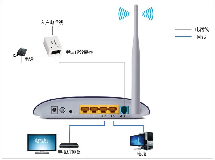 [td-w89741n v5.0] adsl无线路由模式(使用iptv)如何设置?