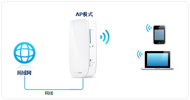 注意:视频需要下载到本地观看,建议边看边操作。  设置之前,请勿将前端网线接入3G Mini路由器,请将TL-MR12U的模式开关拔动到 AP模式,并给路由器供电(或确保电池是处于有电状态),如下图:    1、设置操作电脑网络参数 请将操作电脑的无线网卡设置为自动获取IP地址(如何设置自动获取IP?)。 2、无线连接Mini路由器 电脑搜索到Mini路由器的无线信号(TP-LINK_XXXXXX)并连接(如何识别默认信号?)。  1、输入管理地址 打开电脑桌面上的IE浏览器,清空地址栏并输入 tplo