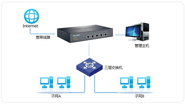 企业路由器和三层交换机多网段设置上网教程?