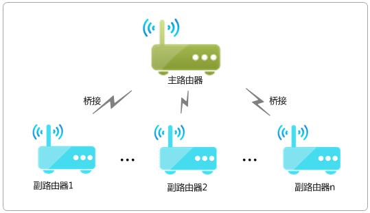【WDS无线桥接功能】教你如何扩展家中WIFI信号覆盖