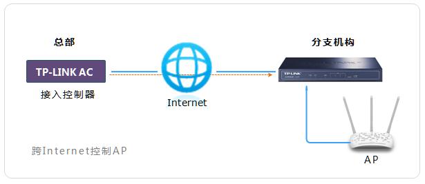 互联网物理结构图