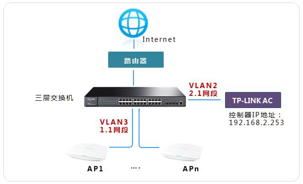 ac跨三层交换机管理不同网段的ap