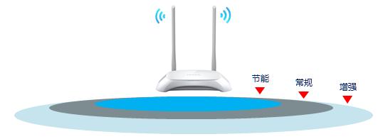 无线信号强度应该如何调节?云路由器的信号调节设置方法