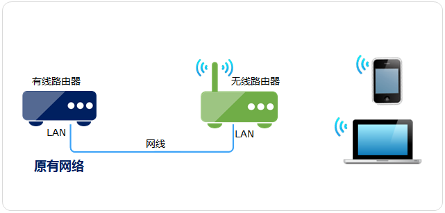 当无线AP(无线交换机)使用怎么设置?设置方法及步骤介绍