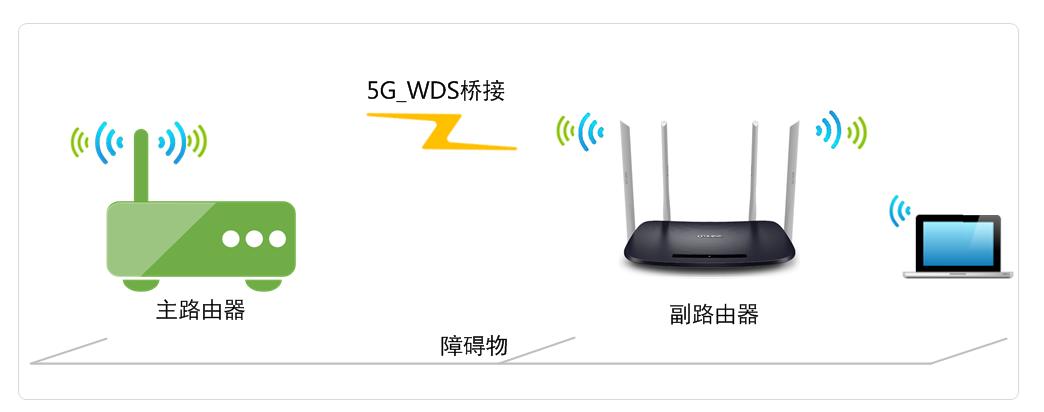 电脑连接副路由器,登录路由器管理界面,点击 高级设置,如下图:  点击 无线设置5G >> WDS无线桥接,如下图:   1、扫描信号 点击WDS无线桥接中的 下一步,开始设置,如下图:  路由器会自动扫描周边信号,找到主路由器的信号,点击 选择。如下图: 注意:可能不止一页,可以点击进入到下一页。如果无法扫描到主路由器信号,请减小路由器之间的距离或障碍物。  路由器自动提示输入主路由器的无线密码,请正确输入,点击 下一步,如下图:  2、设置本路由器无线参数 扫描并连接主路由器信号后,