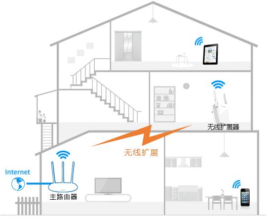 无线路由器能覆盖多大的无线范围?