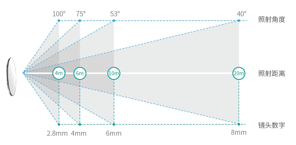 镜头焦距与拍摄距离_如何选择合适的监控摄像头? - TP-LINK 服务支持