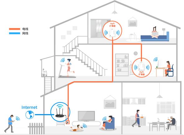 [全家通r50套装] 如何设置无线路由器上网(电脑设置)?