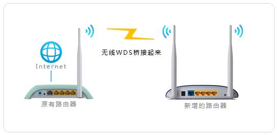 多台路由器如何串联(级联)?多台路由器串联设置方法